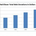 2014 Poverty Stats - Yad Eliezer